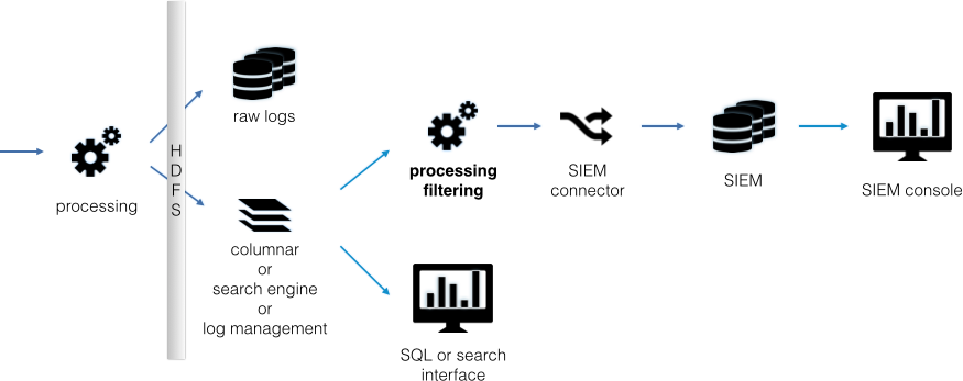 Data-flow diagram for the preprocessed data setup