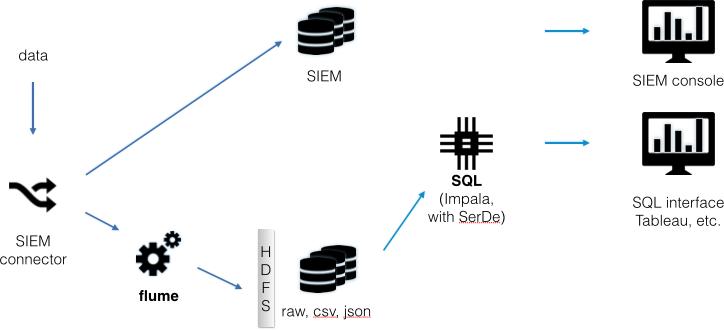 Data-flow diagram for a split connection setup