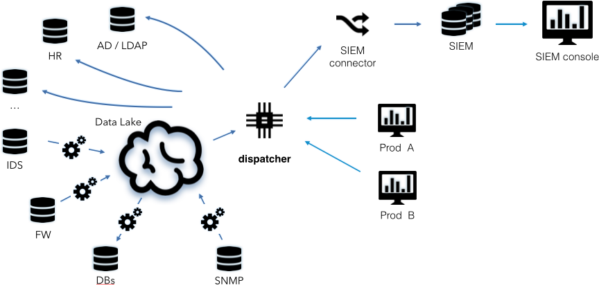 Data-flow diagram for a federated data access setup
