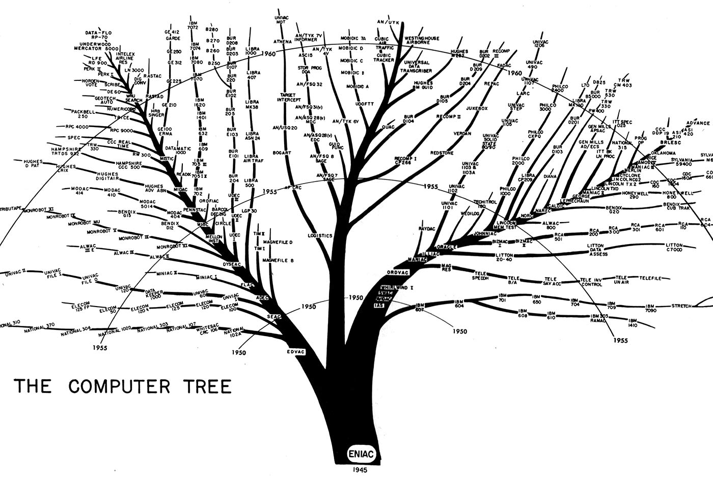Tree showing the evolution of computers used by the U.S. Army from the ENIAC.