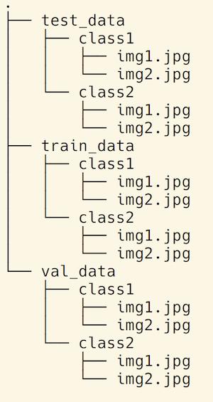 folder structure for data