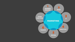 How to Make Cross-Boundary Marketing Decisions