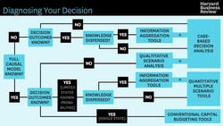 Diagnosing Your Decision