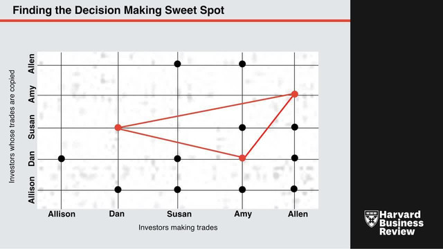 Finding the Decision Making Sweet Spot