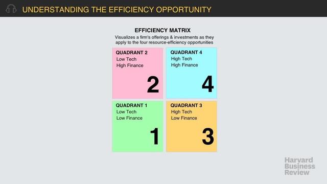 Understanding the Efficiency Opportunity