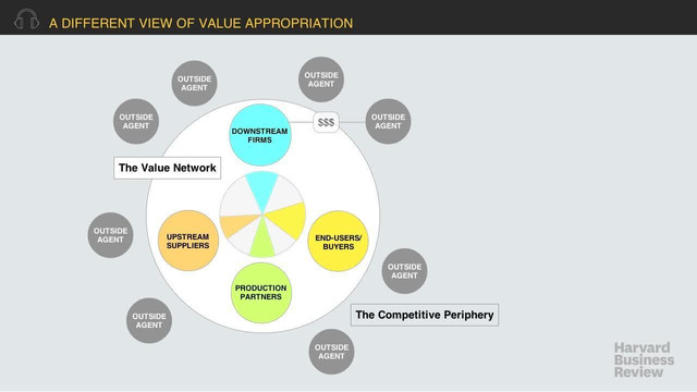 A Different View of Value Appropriation