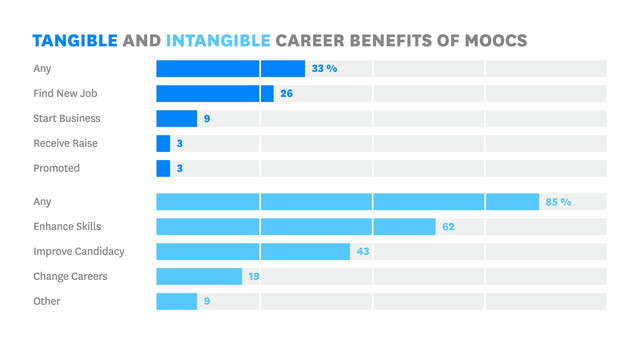 Are MOOCs Worth the Effort?