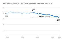 Americans Are Terrible at Using Vacation Time