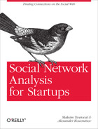 Cover image for Social Network Analysis for Startups