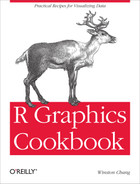 Cover image for R Graphics Cookbook