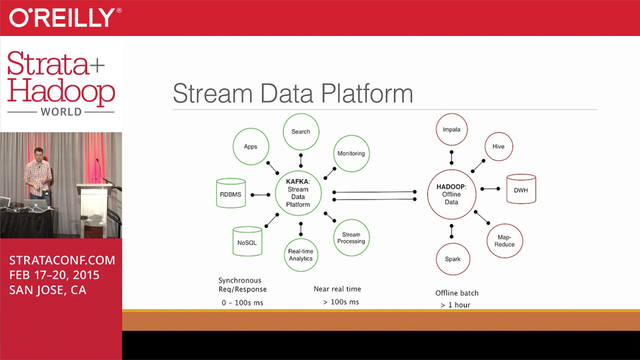 Large-scale Real-time Stream Processing and Analytics