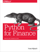Cover image for Python for Finance