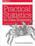 Cover of Practical Statistics for Data Scientists
