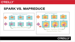 Data Analytics Using Spark and Hadoop