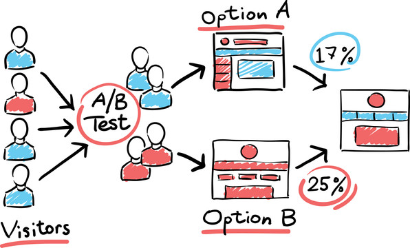 A/B Testing for Data Science