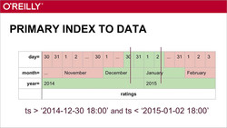 Analytic Data Storage in Hadoop