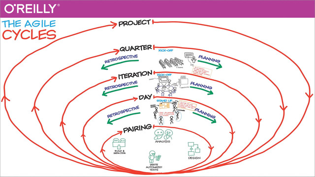 The Agile Sketchpad