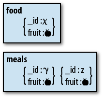 A normalized schema. The fruit field is stored in the food collection and referenced by the documents in the meals collection.