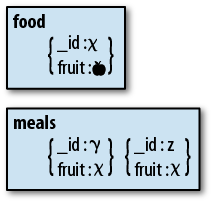 A denormalized schema. The value for fruit is stored in both the food and meals collections.