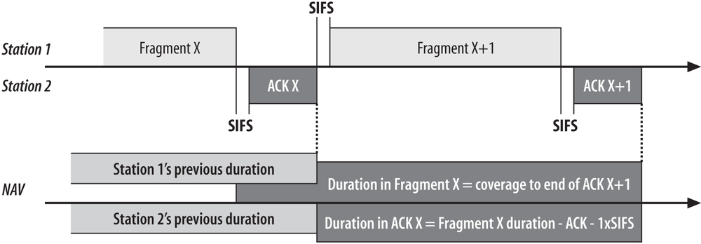 Duration in non-final ACK frames