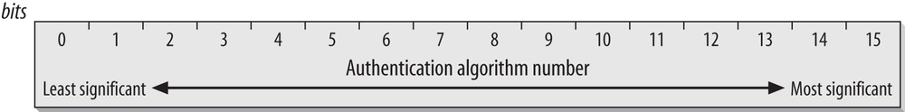 Authentication Algorithm Number field