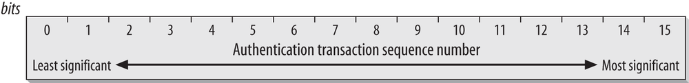 Authentication Transaction Sequence Number field