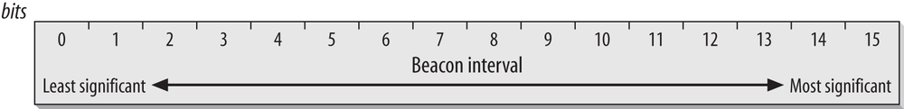 Beacon Interval field