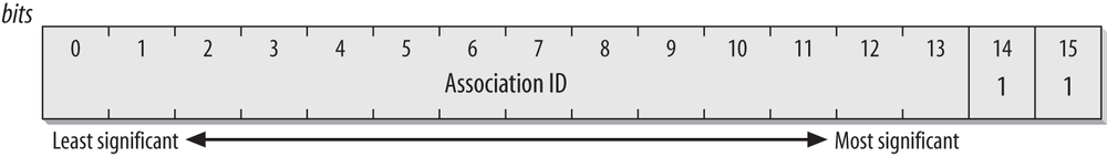 Association ID field