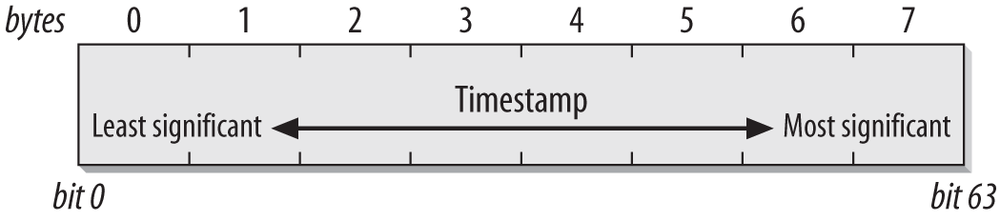 Timestamp field