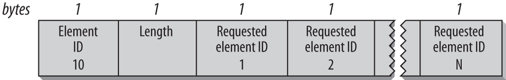 Request information element