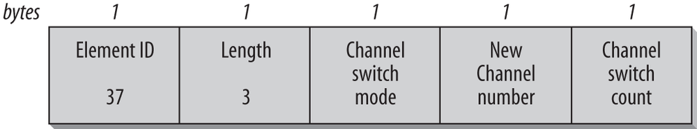 Channel Switch Announcement information element