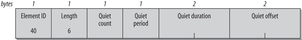 Quiet information element