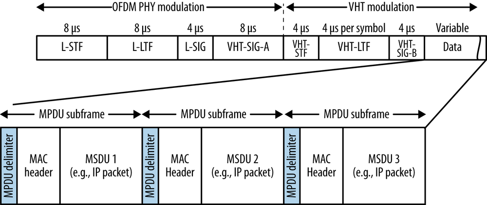 A-MPDU aggregation for efficiency