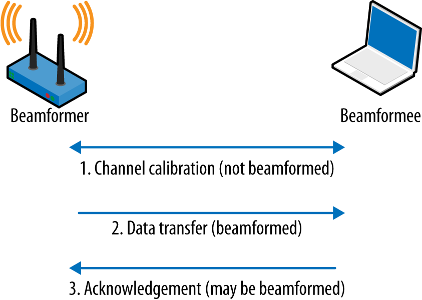 4  Beamforming in 802 11ac - 802 11ac: A Survival Guide [Book]