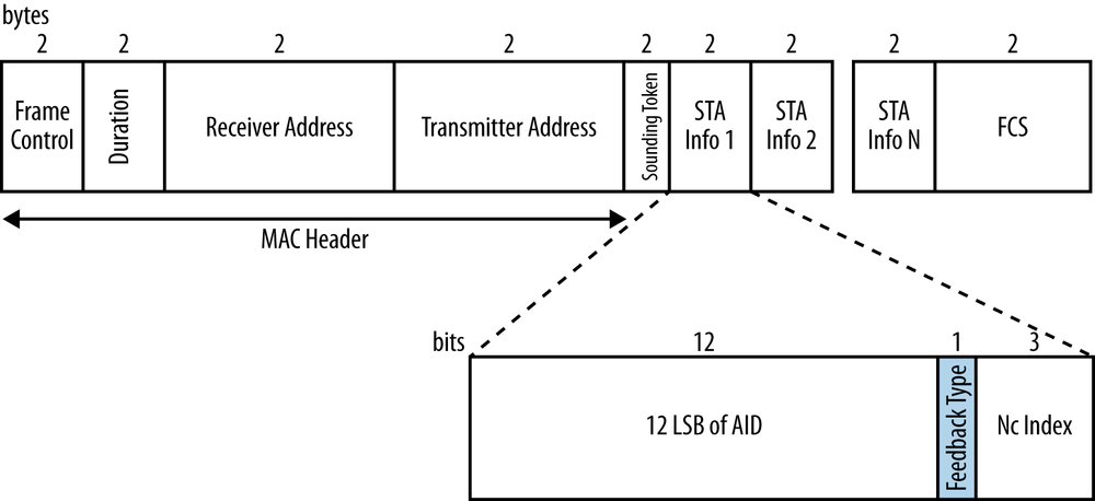 4. Beamforming in 802.11ac - 802.11ac: A Survival Guide [Book]