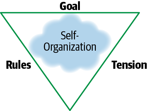 The Triangle of Self-Organization