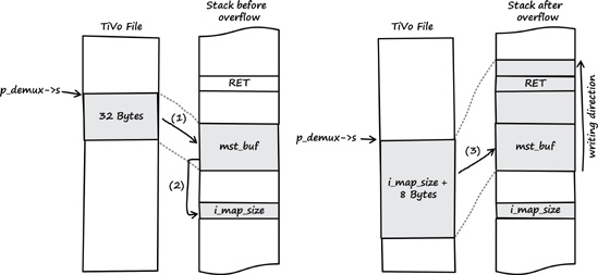 Overview of the vulnerability from input to stack buffer overflow