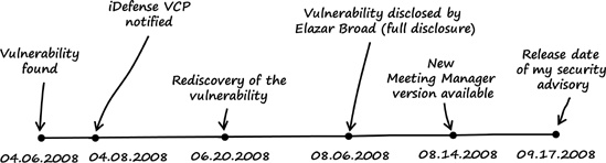 Timeline from discovery of the WebEx Meeting Manager vulnerability until the release of the security advisory
