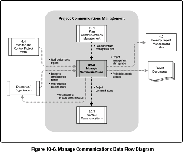 102 manage communications a guide to the project management body this process goes beyond ccuart Gallery