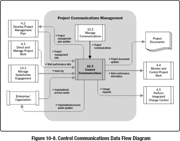 10 3 control communications a guide to the project management body