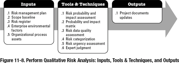 11 3 perform qualitative risk analysis