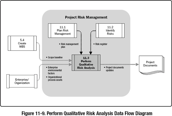 perform qualitative risk analysis assesses the priority