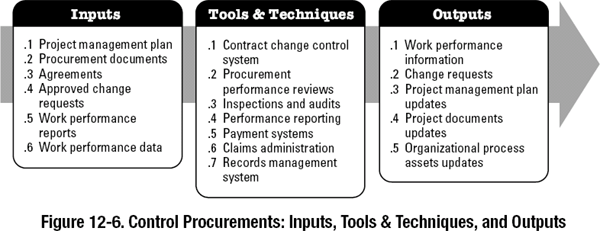 12 3 Control Procurements A Guide To The Project