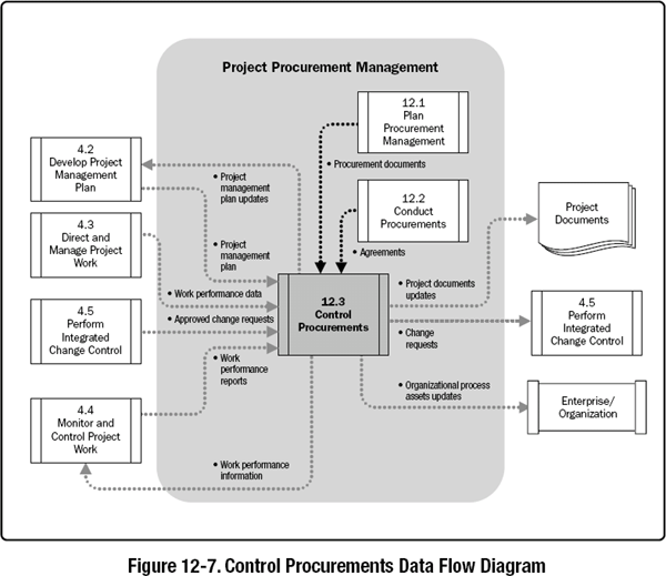 123 Control Procurements A Guide To The Project Management Body