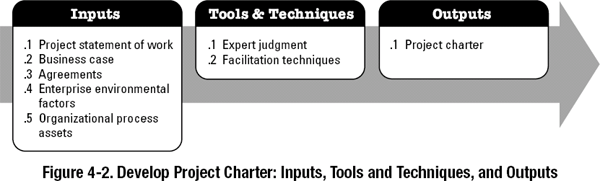 Develop Project Charter - A Guide to the Project Management Body ...