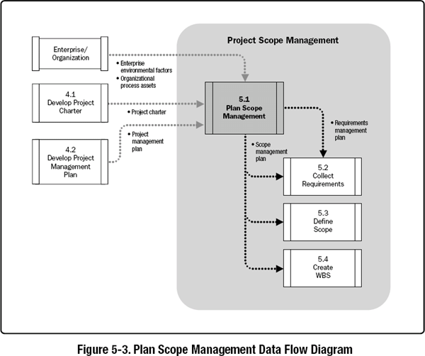 pmbok 5 process flow chart the wiring diagram 5 1 plan scope management a guide to the project management body wiring diagram