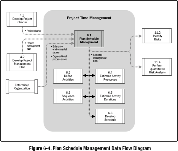 6.1 Plan Schedule Management - A Guide to the Project Management ...