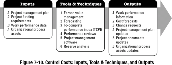 7.4 Control Costs - A Guide to the Project Management Body ...
