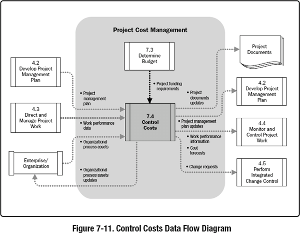 7 4 Control Costs - A Guide to the Project Management Body