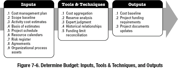 7 3 Determine Budget - A Guide to the Project Management
